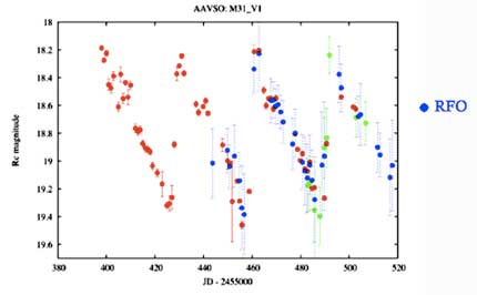 M31V1AAVSOdatapoints